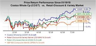 Costco Stock Quote Interesting Costco's Impressive Comps Run Likely To Drive Stock Higher Nasdaq