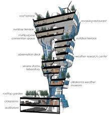 Tornado Alley Designs Proposal Unveiled For Tornado Shaped Skyscraper In Tulsa