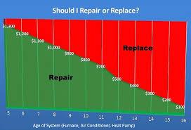 average cost to replace hvac. Brilliant Average Average Cost To Replace Hvac System Images For E