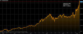 Amazon (AMZN) stock.. Where is it ...