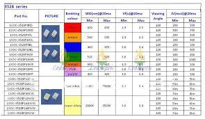 Smd Capacitor Size Chart Smd Led Smd Led Sizes Chart
