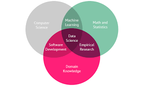Data Scientist Venn Diagram Data Science The Next Frontier For Data Driven Policy Making