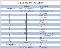 Galvanic Corrosion Chart Pdf Separating Galvanic Metals Jlc Online
