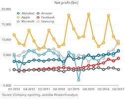 Microsoft Profit 2015 The Big Six In Q2 2017 Tech Pinions