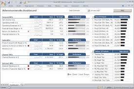 Excel Dashboard Excel Dashboard Templates Super User
