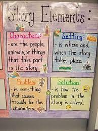 Story Elements Kindergarten Anchor Chart Story Elements Library Matters Story Elements Chart