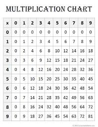 Multiplication 9 Chart Free Math Printables Multiplication Charts Contented At Home