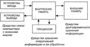 Компьютер как универсальное устройство обработки информации Рис 2 3 Схема устройства компьютера