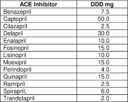 Table 4 From Angiotensin Converting Enzyme Ace Inhibitors