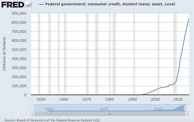 Student Loan Debt Chart 2015 Four Charts With What Everyone Should Know About The Student