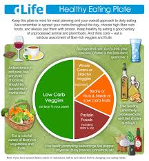 eating for health the dlife healthy eating plate explained eating for health