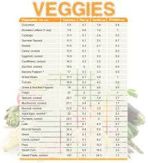 Food Chart With Calories Protein And Carbs Pin On Health And Fitness