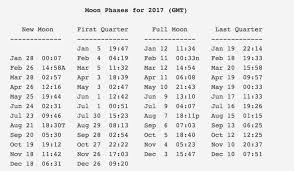 Lunar Chart 2015 Moon In 2017 Astronomy Essentials Earthsky