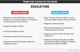 hillary clinton and donald trump on education issues business  education graphic