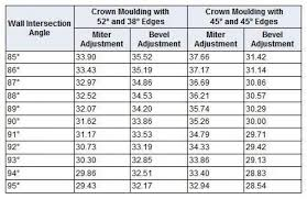 Angles Crown Molding Chart Miter Saw Angles For Cutting Crown Molding Cuts Compound