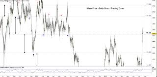 Silver Price Forecast Uptrend May Continue Towards New