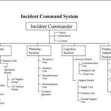 Incident Command Flow Chart Ics System Chart Www Bedowntowndaytona Com