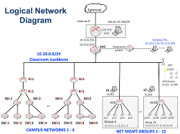 Logicaldiagram – Campus Network Design & Network Management