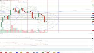 Bitcoin Price Analysis Future Forecast Btc Weekly Bullish