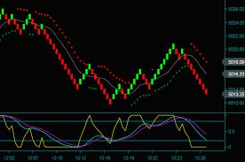 Tactical Trading Strategies Renko Chart Day Trading Strategies
