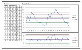 Statistical Process Control Charts Process Variation