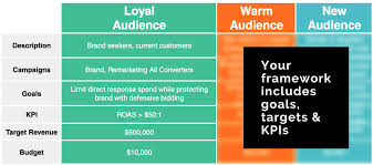 500 Bidding Chart 5 Steps To A Successful Brand Bidding Strategy