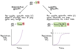 Rabbit Growth Rate Chart Exponential Growth Logistic Growth Article Khan Academy