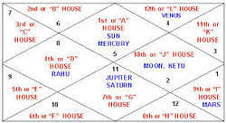 New Item And Free Kundali Birth Chart Service Provider