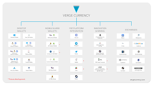Verge Cryptocurrency Reddit Crypto Currency Value Charts