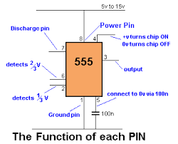 50 555 circuits pin 2 trigger detects 1 3 of rail voltage to make output high pin 2 has control over pin 6 if pin 2 is low