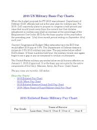 U S Military Pay Scale Air Force Salery Army Base Pay Scale