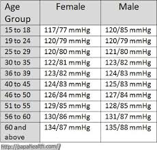 blood pressure charts for adults blood pressure chart