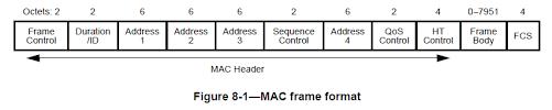 802 11 frame format cwap mac header frame control mrn cciew