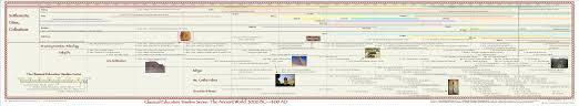 Civilisation Timeline Chart General Ancient History