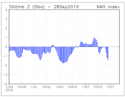 Noa Solar Activity Suggest Early Winter For Europe Outlook