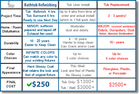 Cost To Resurface A Bathtub