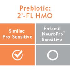 Similac Pro Sensitive
