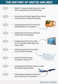 united airlines ceo oscar munoz interview business insider united airlines timeline