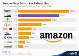 Twitch Growth Chart Chart Amazon Buys Twitch For 970 Million Statista