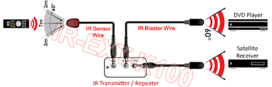 ir sensor wire ir blaster emitter kit for smart tv ir repeater a ir sensor wire ir blaster emitter kit for smart tv ir repeater a v extender
