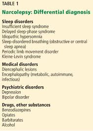 Narcolepsy Diagnosis And Management Cleveland Clinic