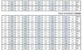 Bench Press Max Chart Bench Press Workout Chart Onepotprojects Com
