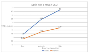 How To Calculate Vo2 Max Exercise Physiology Exercise