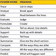 Power Word For Resumes Top 100 Powerful Words For Your Resume