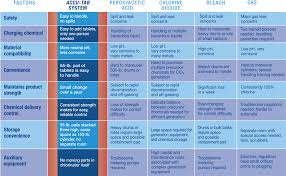 Water Filtration Comparison Chart Water Treatment Chemical Comparison Poultry Processing
