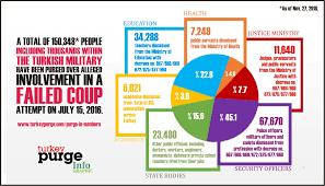 Infographic Chart Turkey Purge In Infographic Charts Turkey Purge