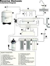 ro booster pump wiring diagram ro image wiring diagram domestic reverse osmosis purification systems acqua pulita on ro booster pump wiring diagram