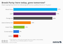 Political Party Chart Chart Brexit Party Here Today Gone Tomorrow Statista