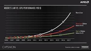 Graphic Card Comparison Chart 2017 Amd Confirms Next Gen Vega Gpu And Navi Gpu 14nm Vega With