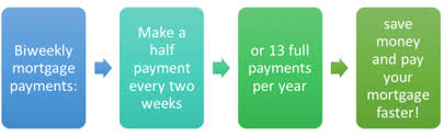 Biweekly Mortgage Payments How To Do Them For Free The